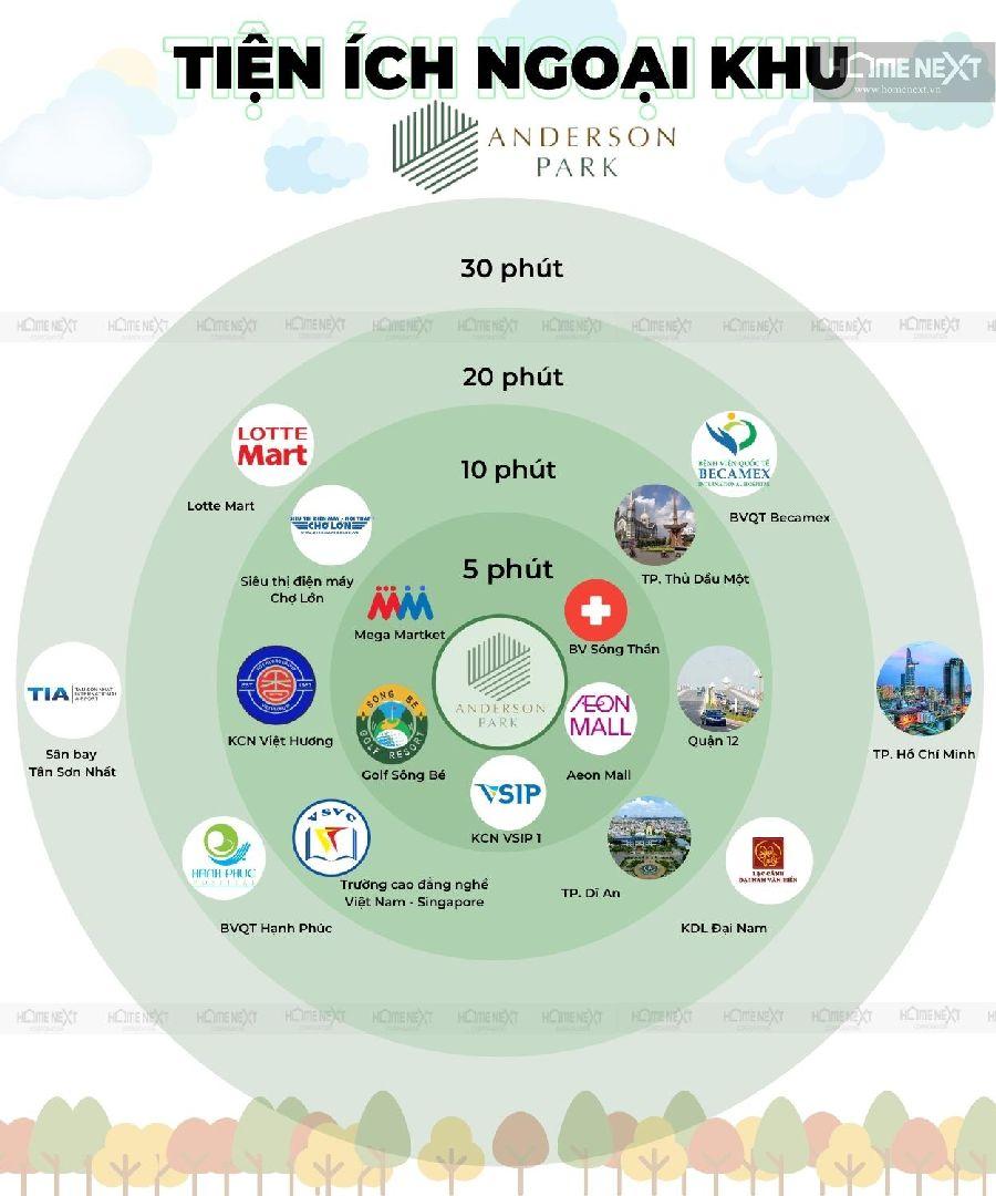Dự án Anderson Park Bình Dương, Nguyễn Thị Minh Khai, Thuận Giao, Thuận An, Bình Dương